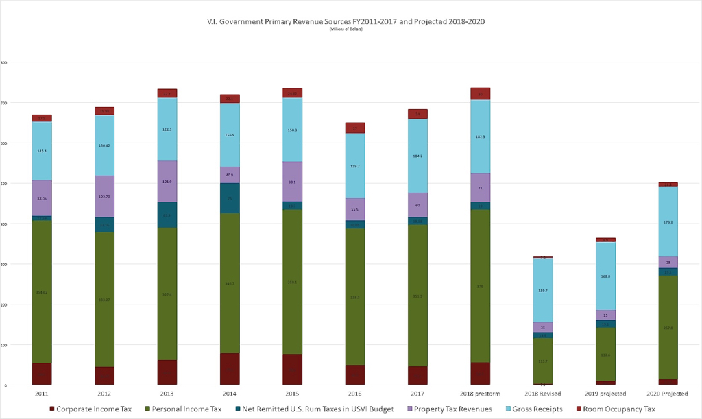 Graph of primary revenue sources, historical data from 2004-2017 and projected revenues for 2018 to 2020. (Data compiled by Bill Kossler from historical V.I. budgetary data and data presented by Budget Director Nellon Bowry at the Dec. 5, 2017 V.I. Legislature Finance Committee hearing)