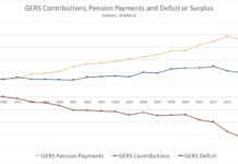 Figure 4: Pension Contributions, Pension Payments and Payment Deficits (Click on image for larger view)