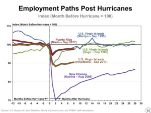 This graph from the Federal Reserve Bank of New York's report shows that only Hurricane Katrina caused worse job loss than Irma and Maria caused in the USVI.
