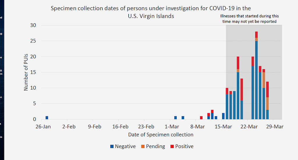 Virgin Islanders tested and confirmed positive or negative for COVID-19 as of March 29, 2020. (Image provided by the V.I. Department of Health)