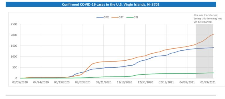 STT COVID-19 Infection Rate Surges Despite Vaccine Availability